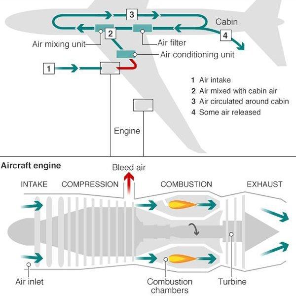 flusso aria in aereo